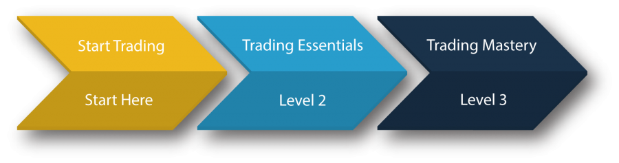 infographic of trading courses offered by youcantrade